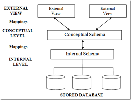 Three schema architecture database life cycle and relational three schema architecture consisting of 1 external view 2 conceptual level 3 altavistaventures Images