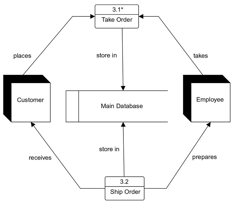 Difference Between Data Modeling And Flow Common Mistake